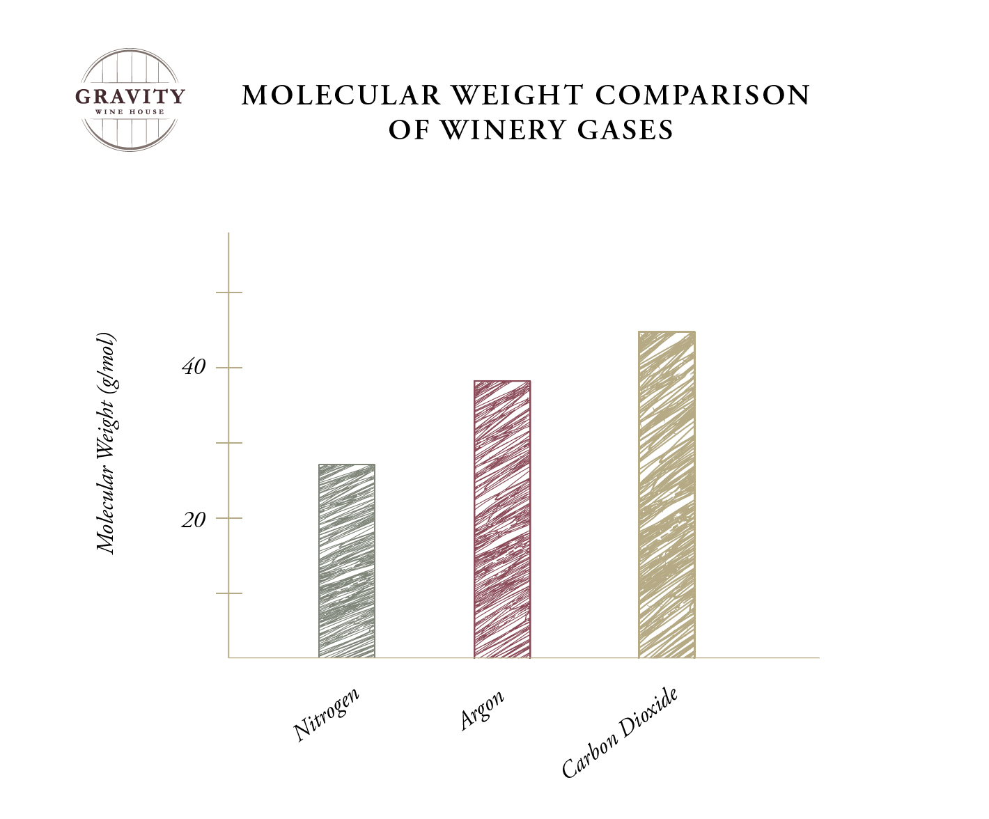 Molecular Weight Comparison Graph