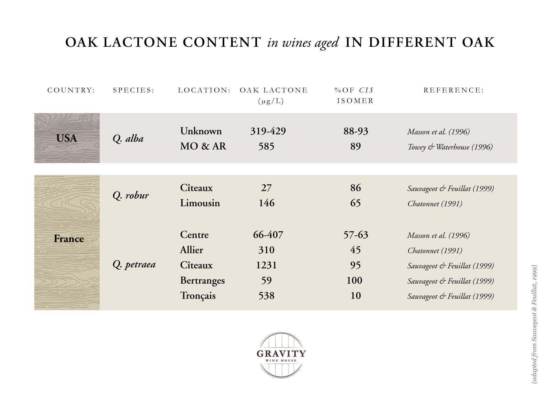 Oak Lactone Content in Wine Aged in Different Oak