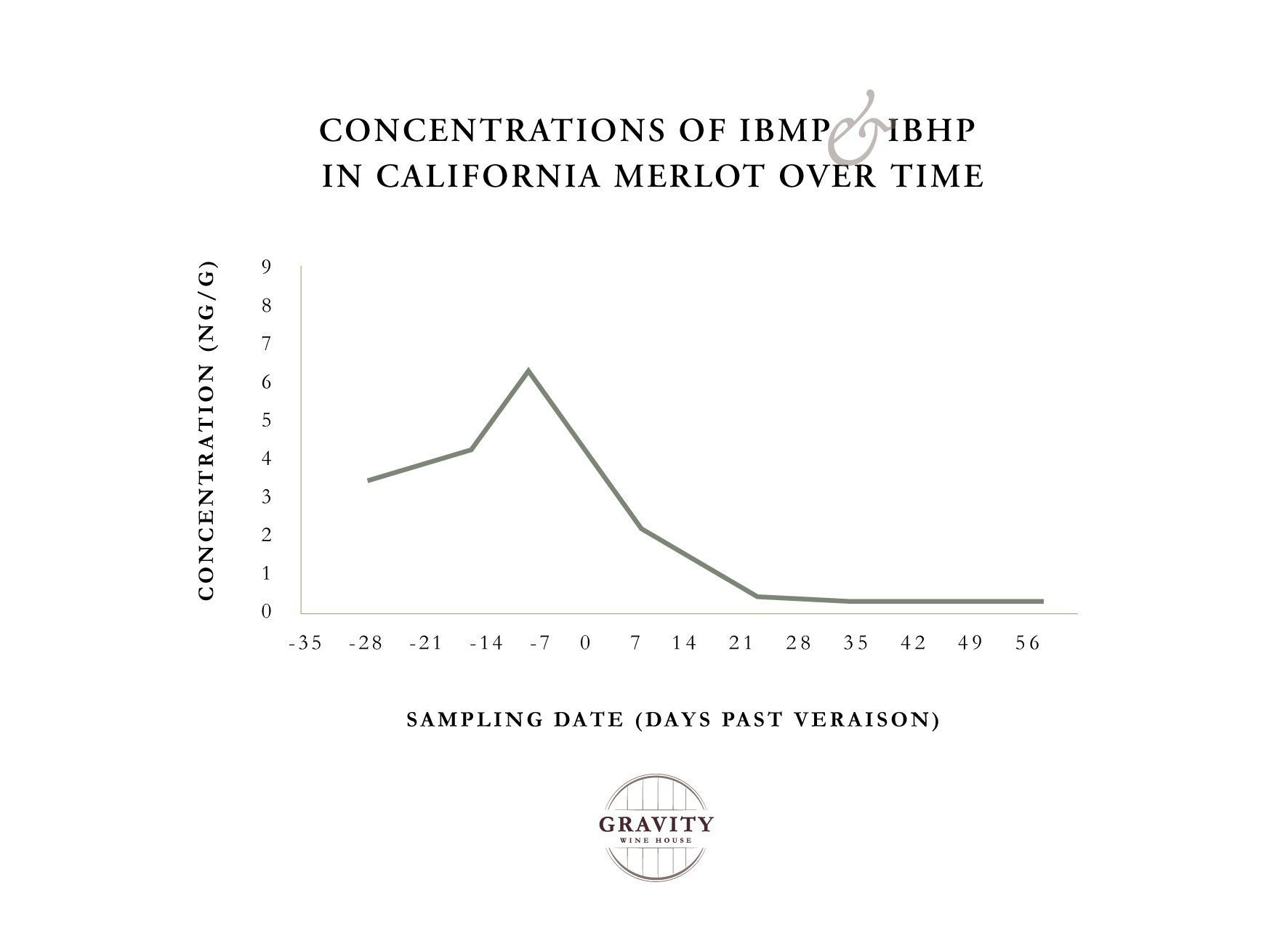 Figure 1 MP Concentration Over Time Chart