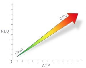 Higher RLU Reading Higher ATP Levels