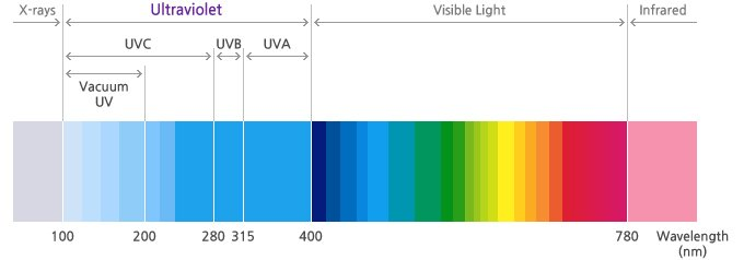 Spectrum of UV and Visible light